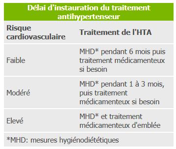 Traitement de l'hypertension artérielle